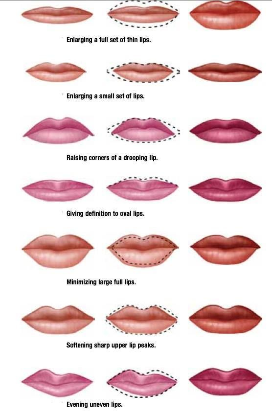 Chart Help For Your Lip How To Line, Color And What To -7903