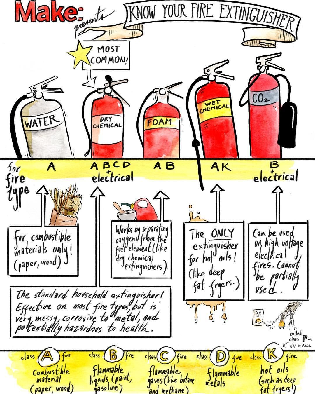 Different Kinds Of Fire Extinguishers
