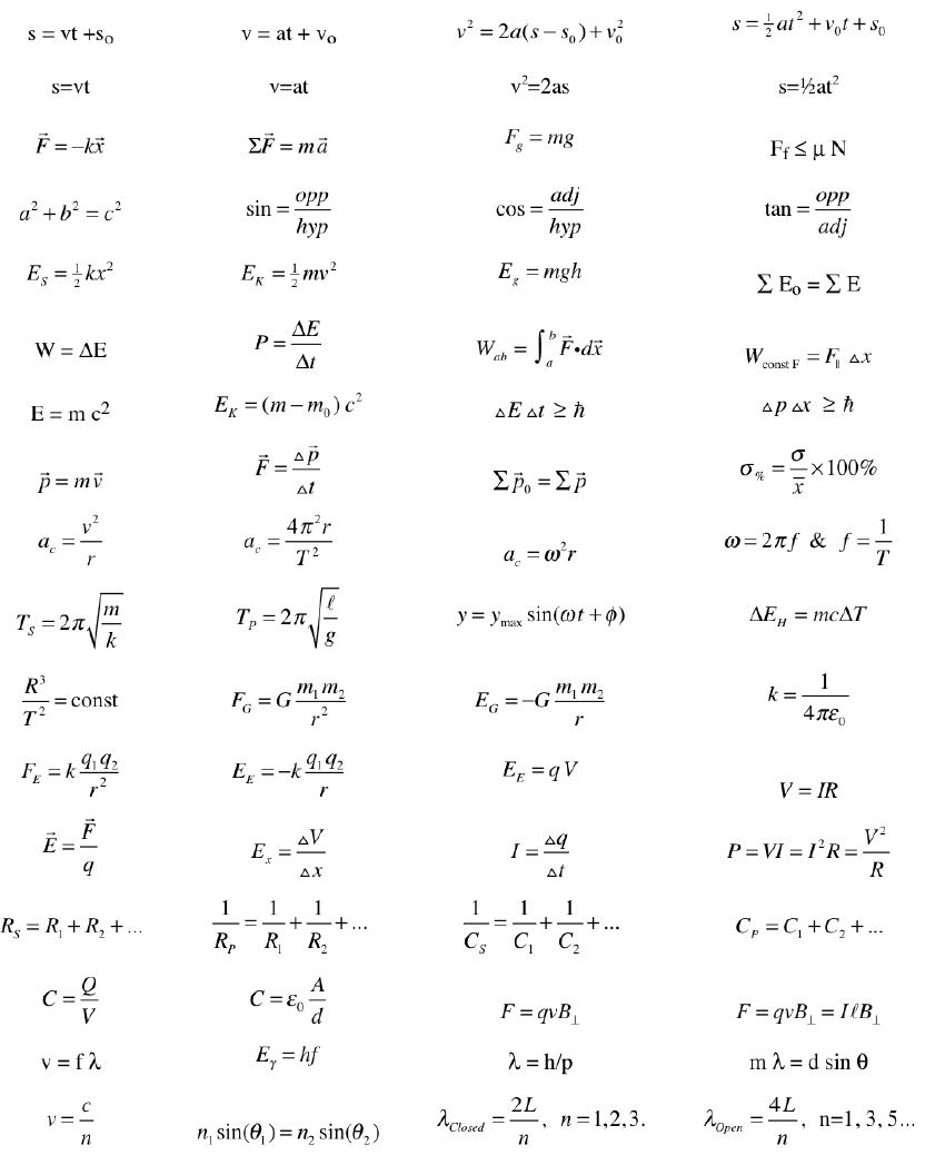 physics equations because i need it helpful physics equations because i need it