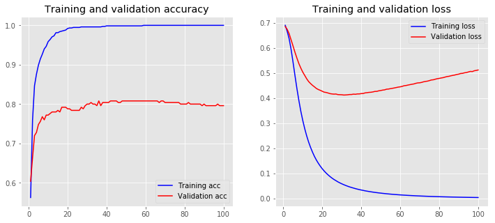 Practical Text Classification With Python and Keras – Real