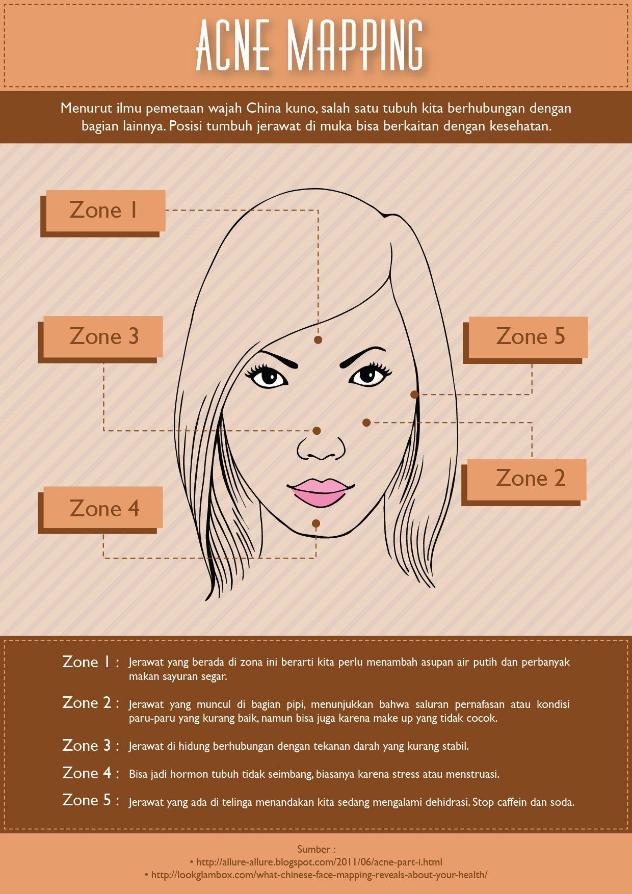 Menurut ilmu pemetaan wajah China kuno, salah satu tubuh