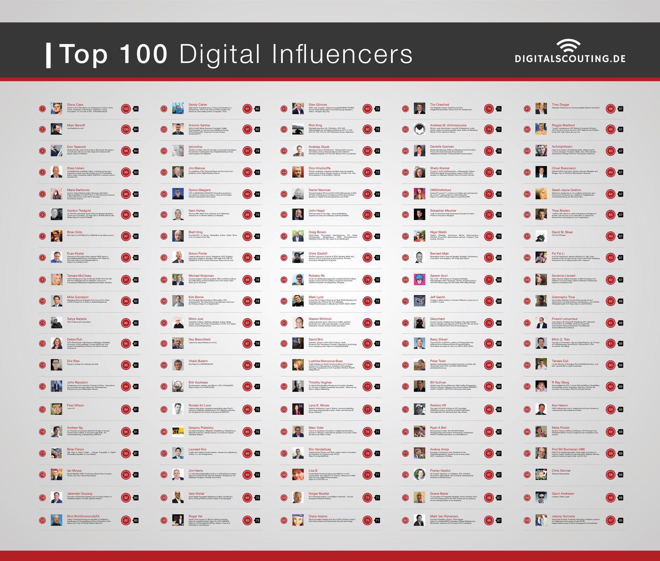 Digital Scouting's Top 100 Digital influencer Digital