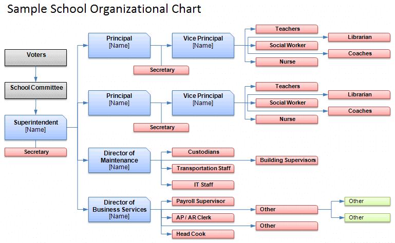 Download The School Organizational Chart Template From Vertex42 Com Organizational Chart Org Chart Organization Chart