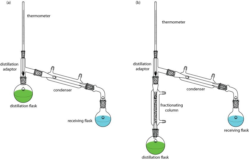 Figure7.18 Simple and Fractional Distillation