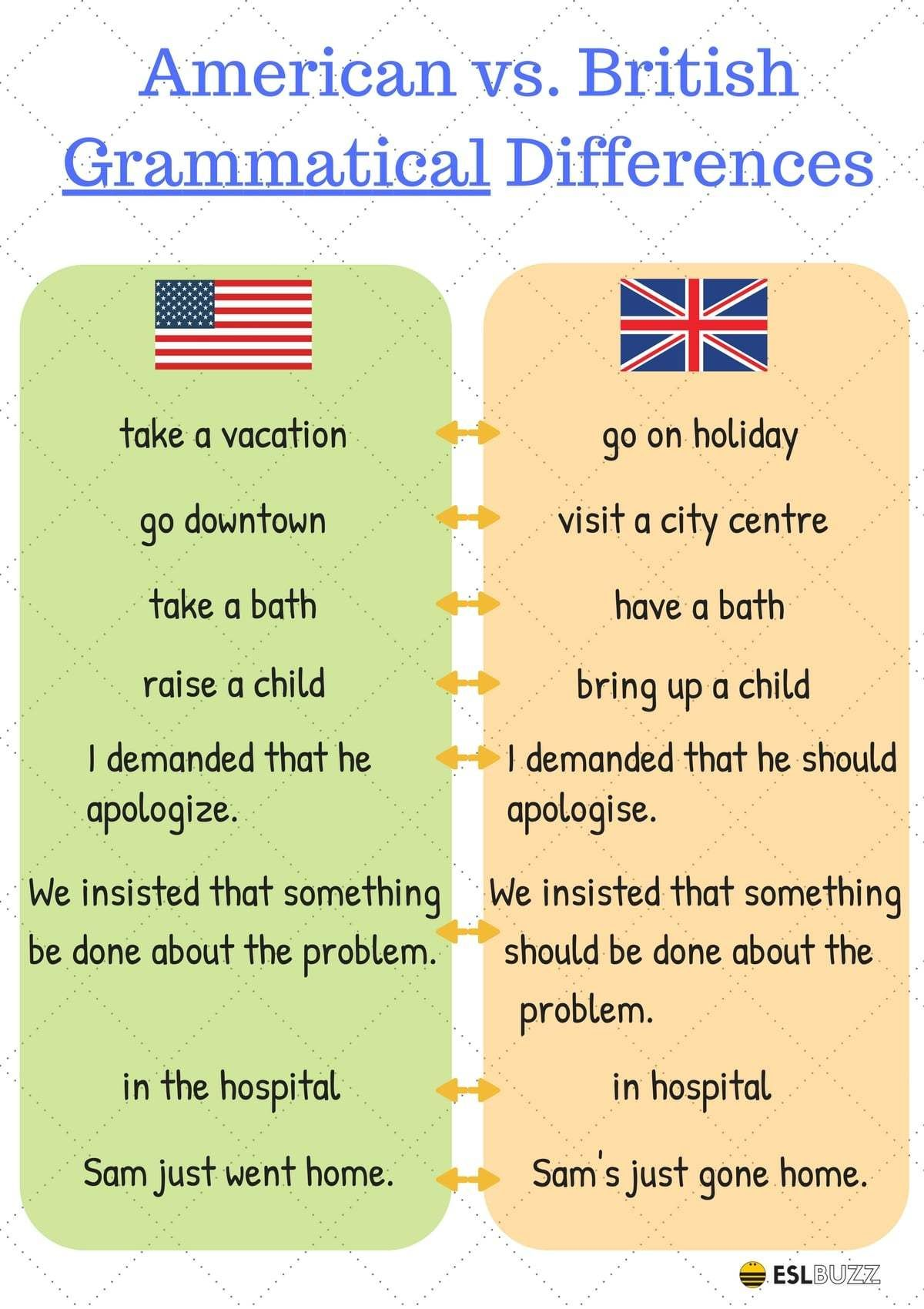 American And British English What Are The Important