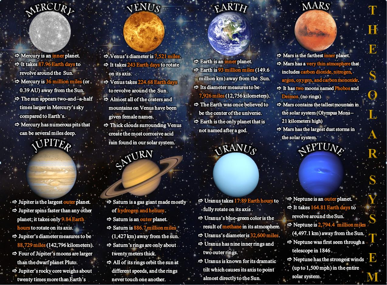 The Solar System Planets Astronomy En En En Planets