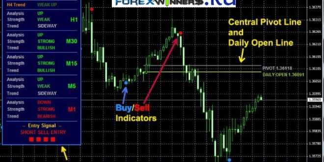 Forex Ultimate Trend Signals Indicator Forex Trading Strategies