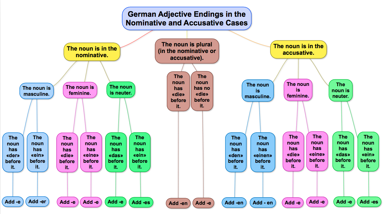 worksheet German Cases Worksheet german adjective endings nominative and accusative cases deutsch cases