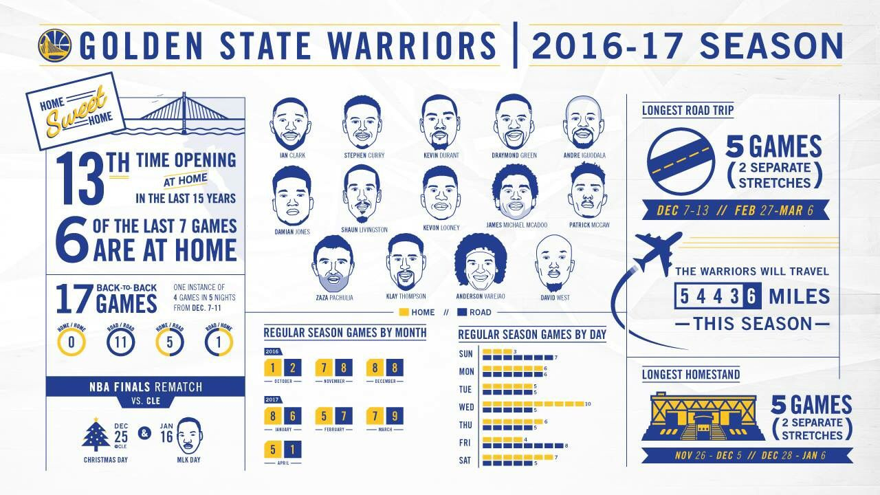 Pin by DtmKing30 on Golden State Warriors Golden state