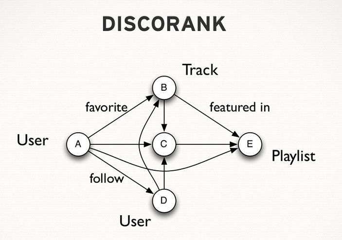 The actual process of the DiscoRank algorithm is a complex