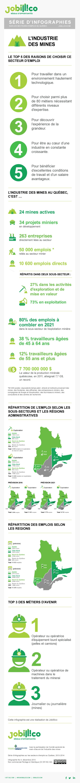 #emploi #Qc #Mines : Industrie minière au Québec