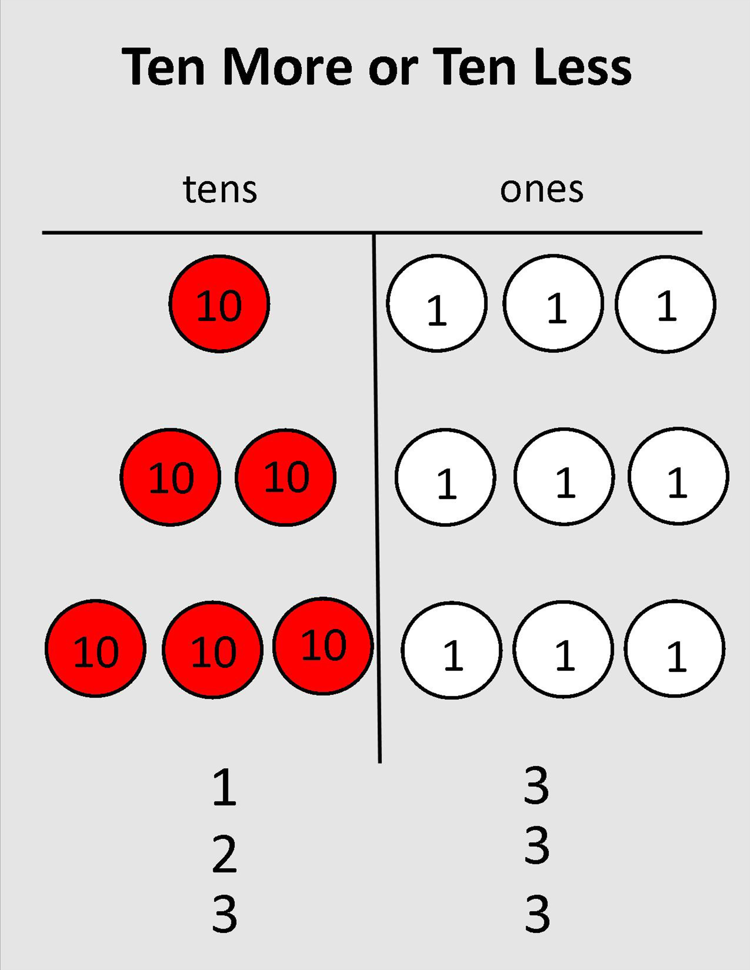 10 More Or 10 Less Model And Number Disks Ignited Math Lesson Plans Printable Worksheets Math Lessons [ 3300 x 2550 Pixel ]