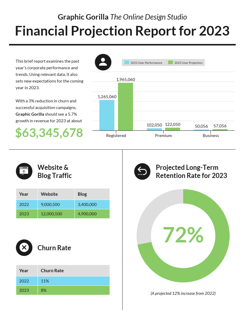 Modern Financial Projection Report Template in 2020