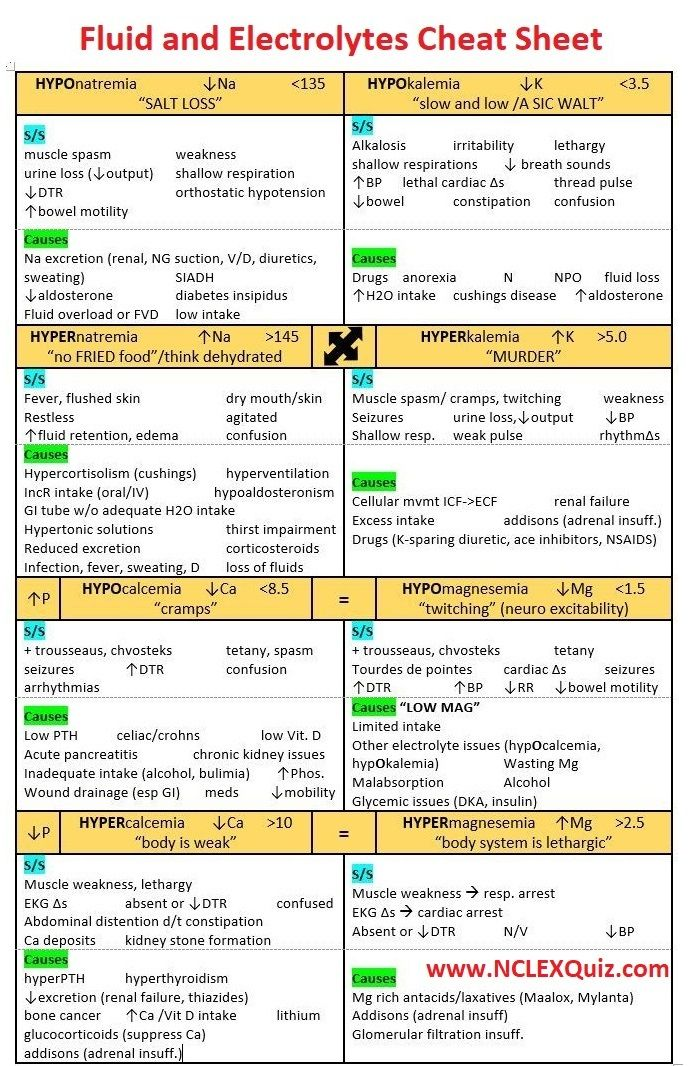 Nursing Mnemonics: Fluid, Electrolytes & Acid Base Cheat Sheet - StudyPK