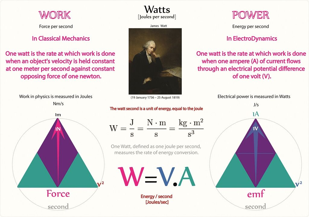Tetryonics 22.02 - Volts, Watts and electrical Power