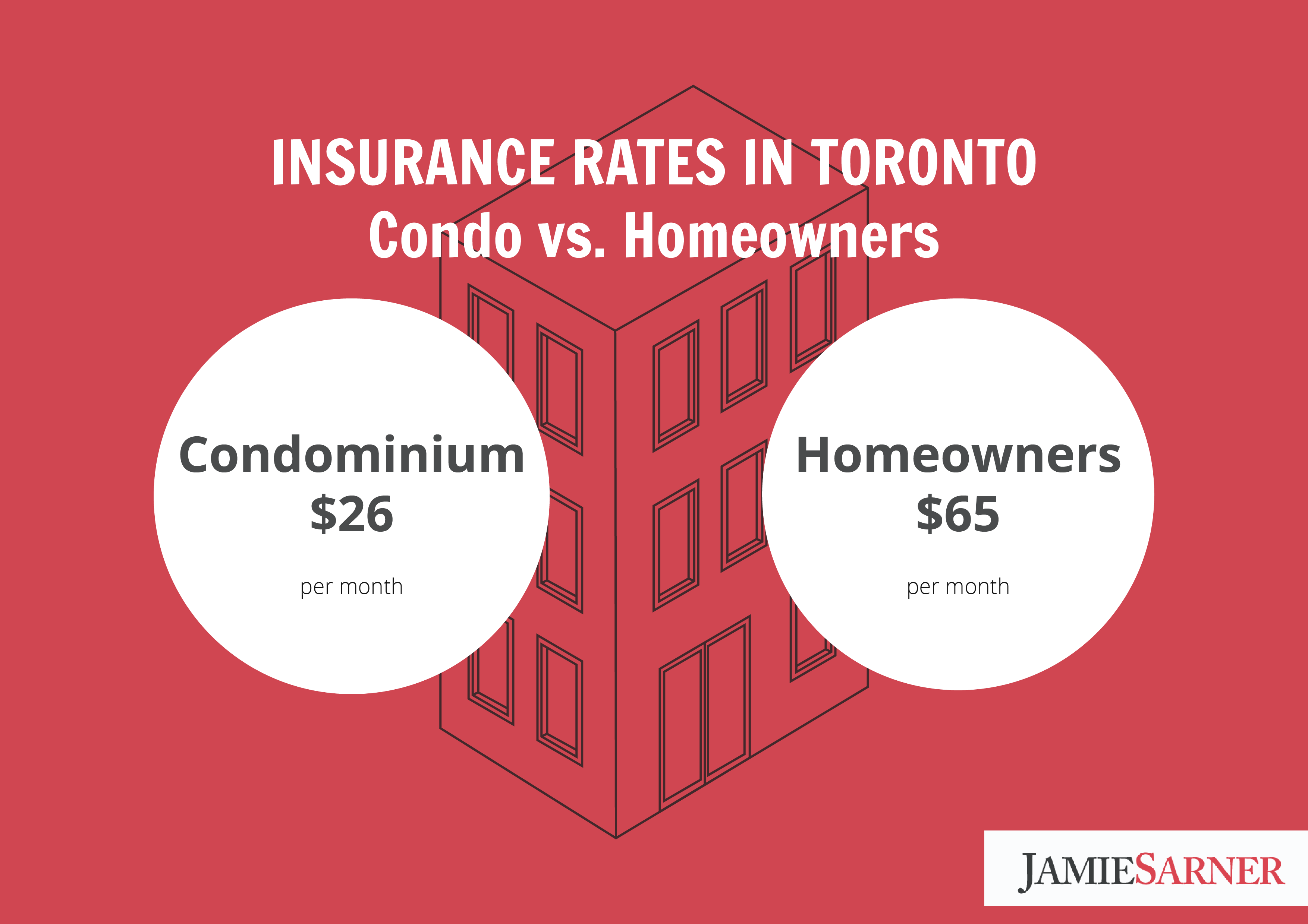 What Type Of Insurance Do You Need For Your Condo Condo