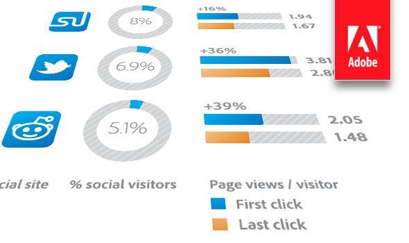 Se subestima el impacto de las redes sociales?