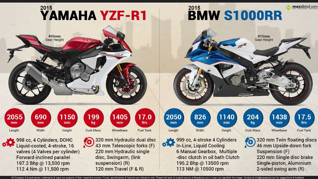 2015 yamaha yzf-r1 vs. 2015 bmw s1000rr | maxabout autos