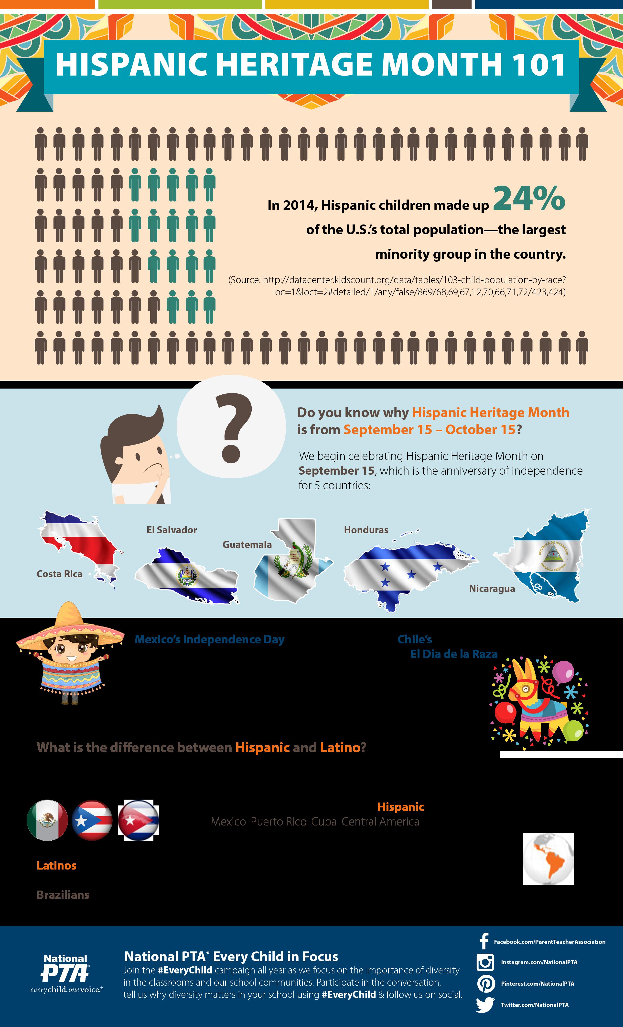 Throughout Hispanic Heritage Month National Pta Will