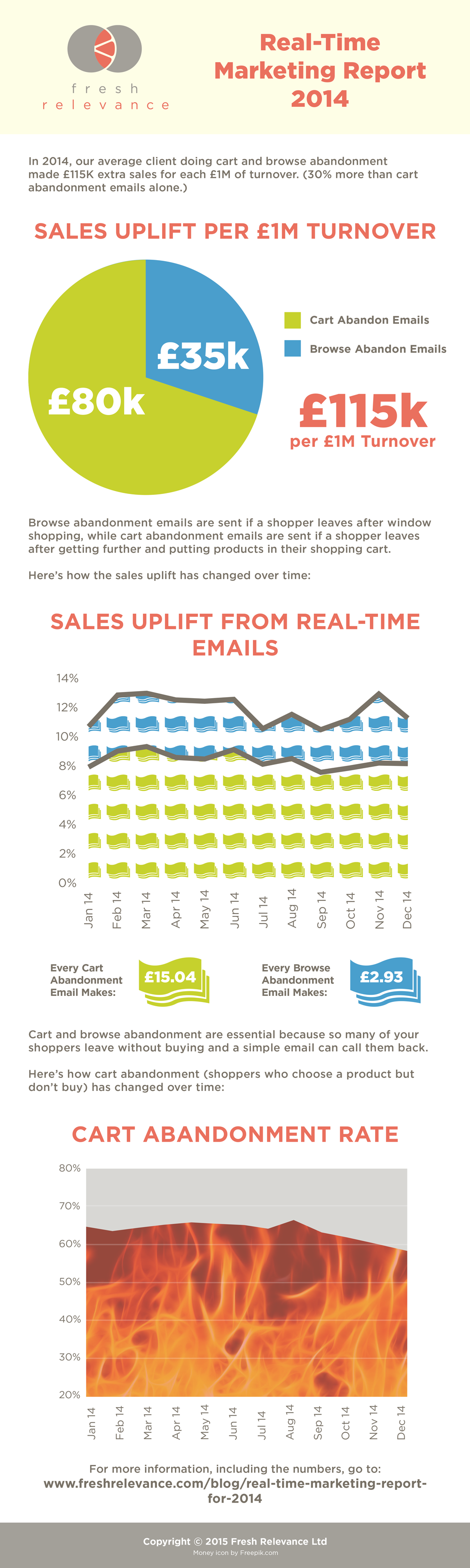RealTime Marketing Report For   Blog  Fresh Relevance