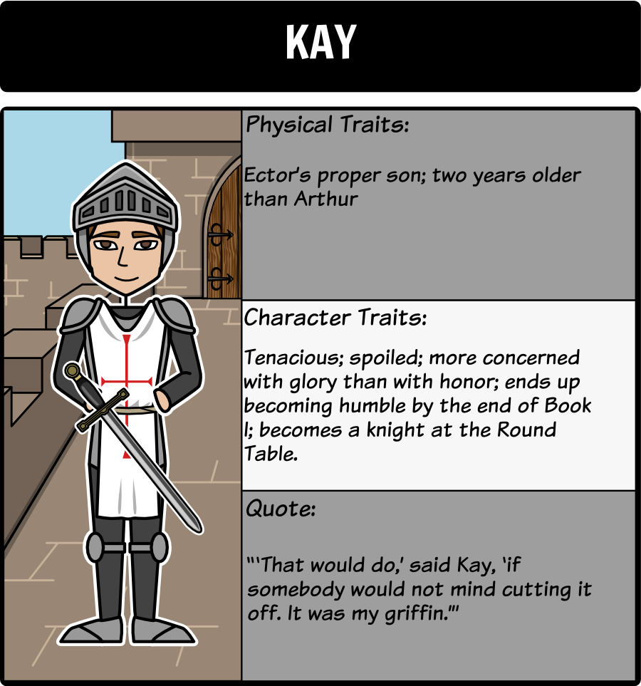 the once and future king character map as students read a