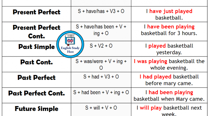 12 Tenses Forms And Example Sentences Verbal Tenses