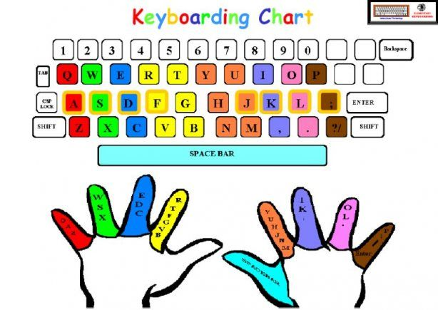 Ten Best Keyboarding Hints You Ll Ever See Keyboarding Typing Skills Computer Lessons