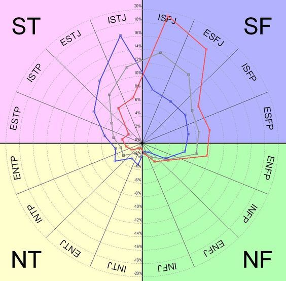 Intj in the population pie chart google search also typeology rh pinterest
