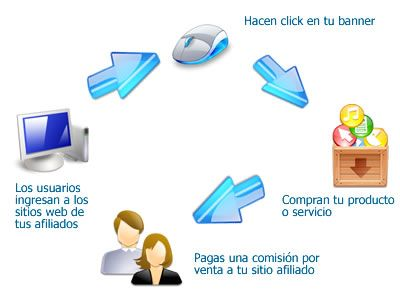 Programa Network Marketing Marketing Techniques Internet Marketing