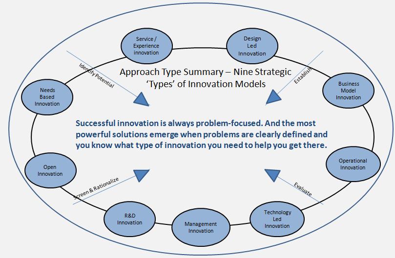 Critical Aspects Of The Collaborative Innovation Framework Types