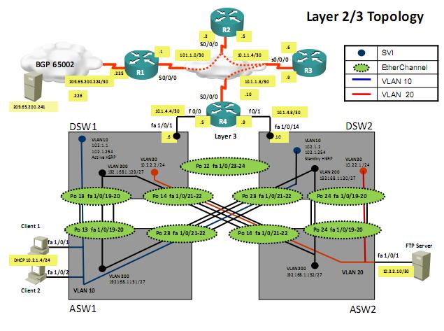 Cisco network basics pdf