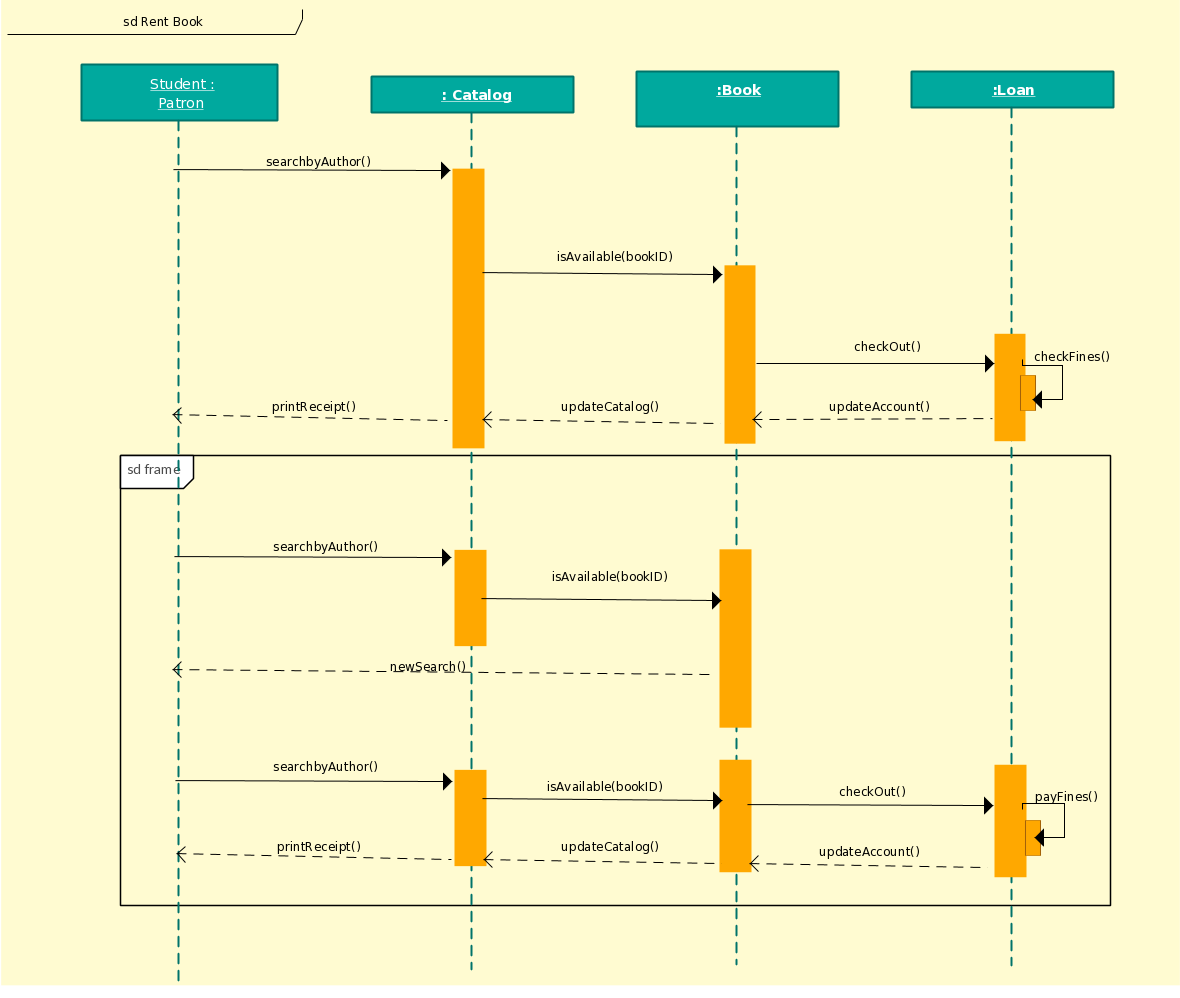 hight resolution of sequence diagram template of library management system