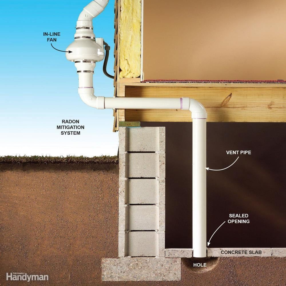 25 Tips For Turning A Basement Into A Living Space Radon Home Protection Home Maintenance