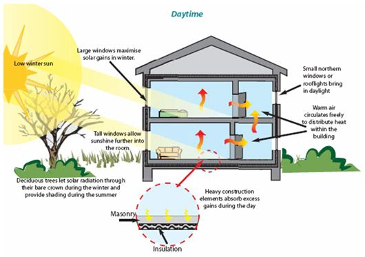 Solar Energy In The Home Passive Solar Heating Solar Solar Info