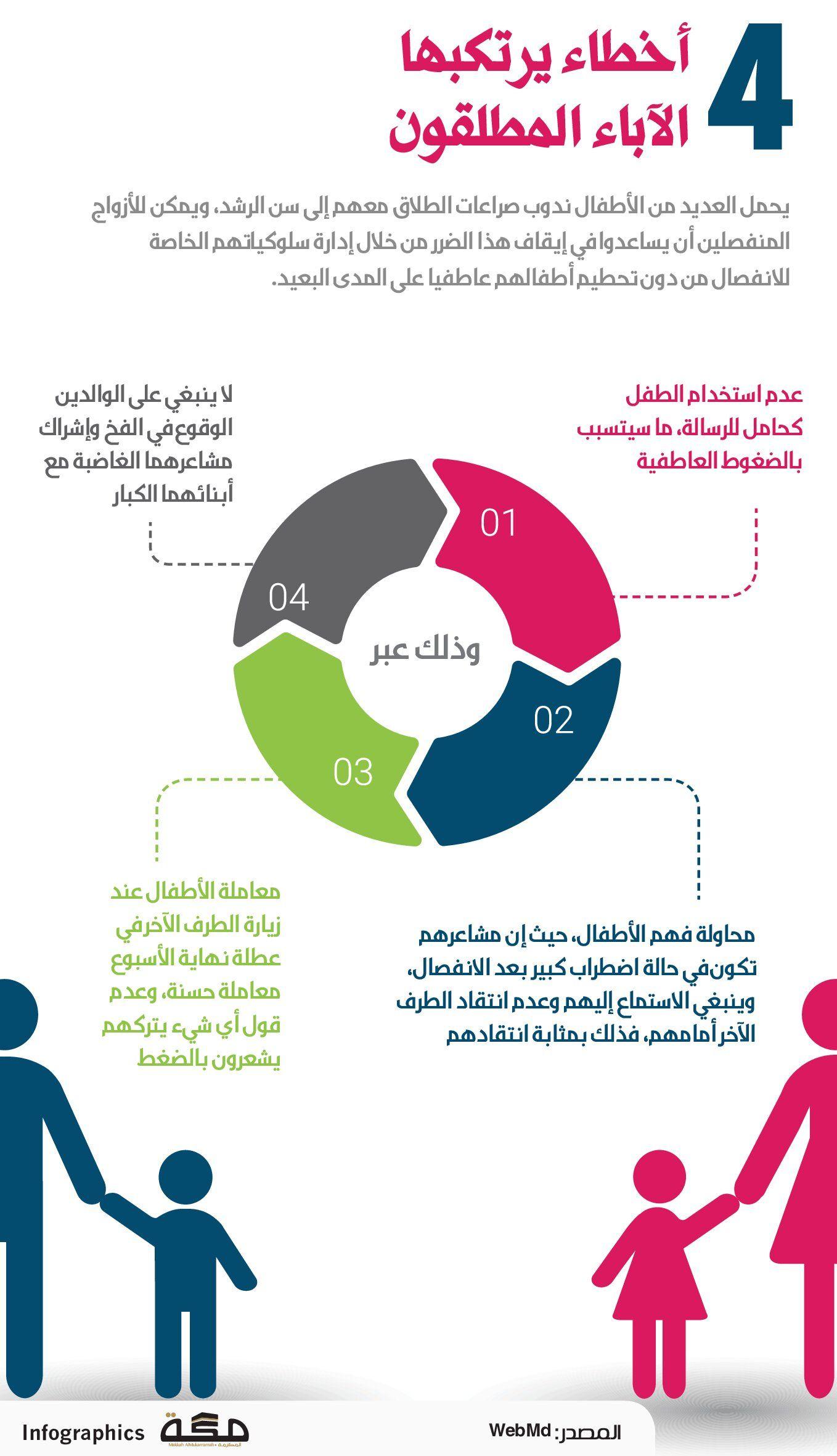 4 أخطاء يرتكبها الآباء المطلقون صحيفةـمكة انفوجرافيك مجتمع Pie Chart Infographic Map