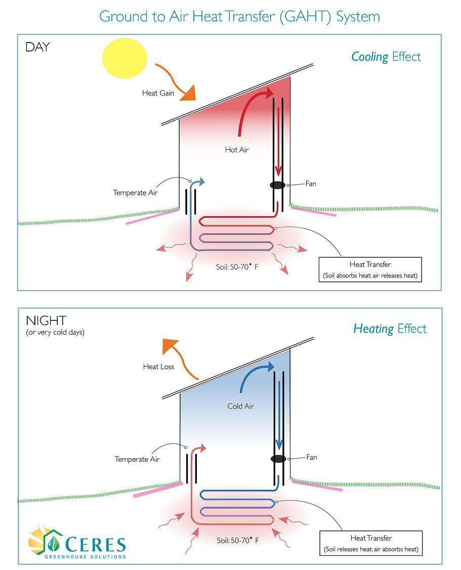 Gaht System Solar Greenhouse Greenhouse Plans Greenhouse