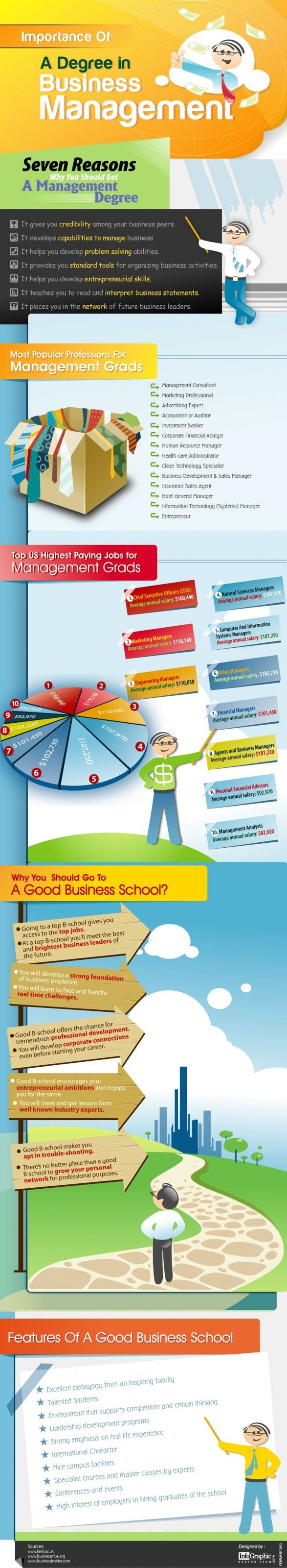 Importance of Business Management Degree | Infographics ...