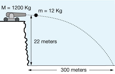 This Diagram Demonstrates Projectile Motion The Horizontal And Vertical Components Of The Cannon Effect The Slope That T Projectile Motion Equations Velocity