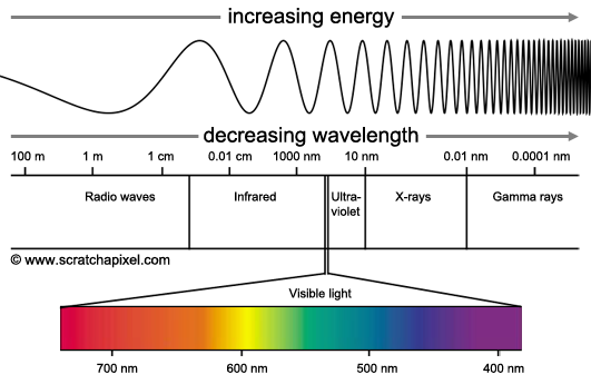 Light as a Wave » www.scratchapixel.com   science images ...
