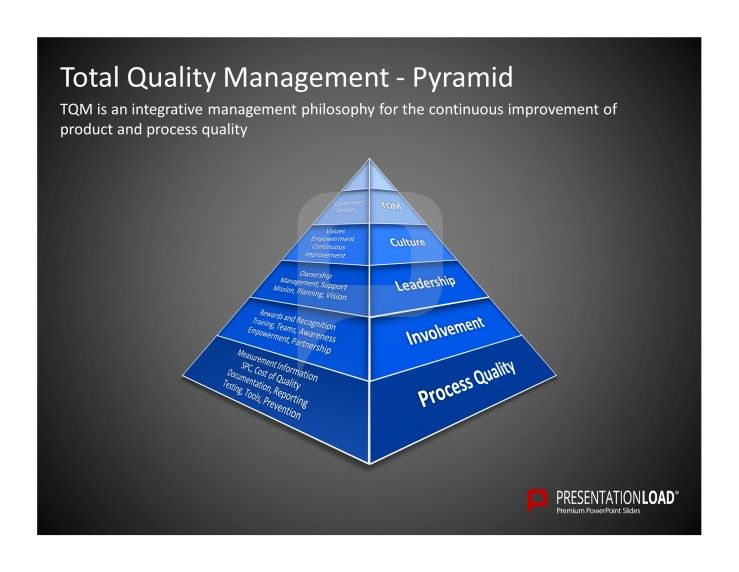 TotalQuality Management Powerpoint Templates Tqm Is An