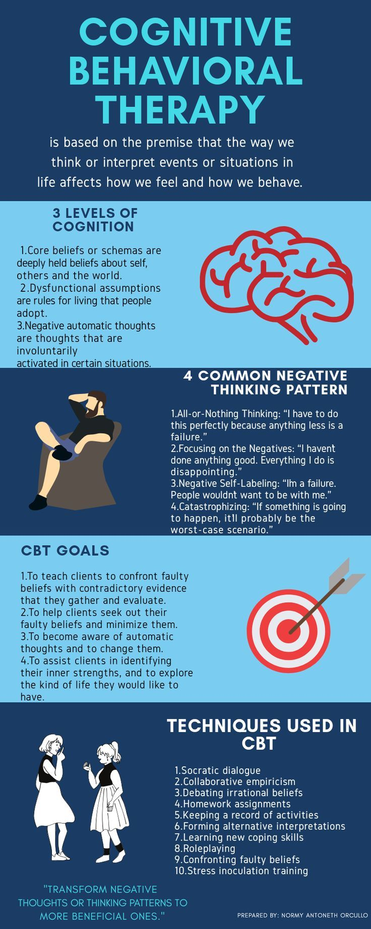 Cognitive Behavioral Therapy in 2020 | Cognitive behavioral therapy activities, Cognitive behavioral