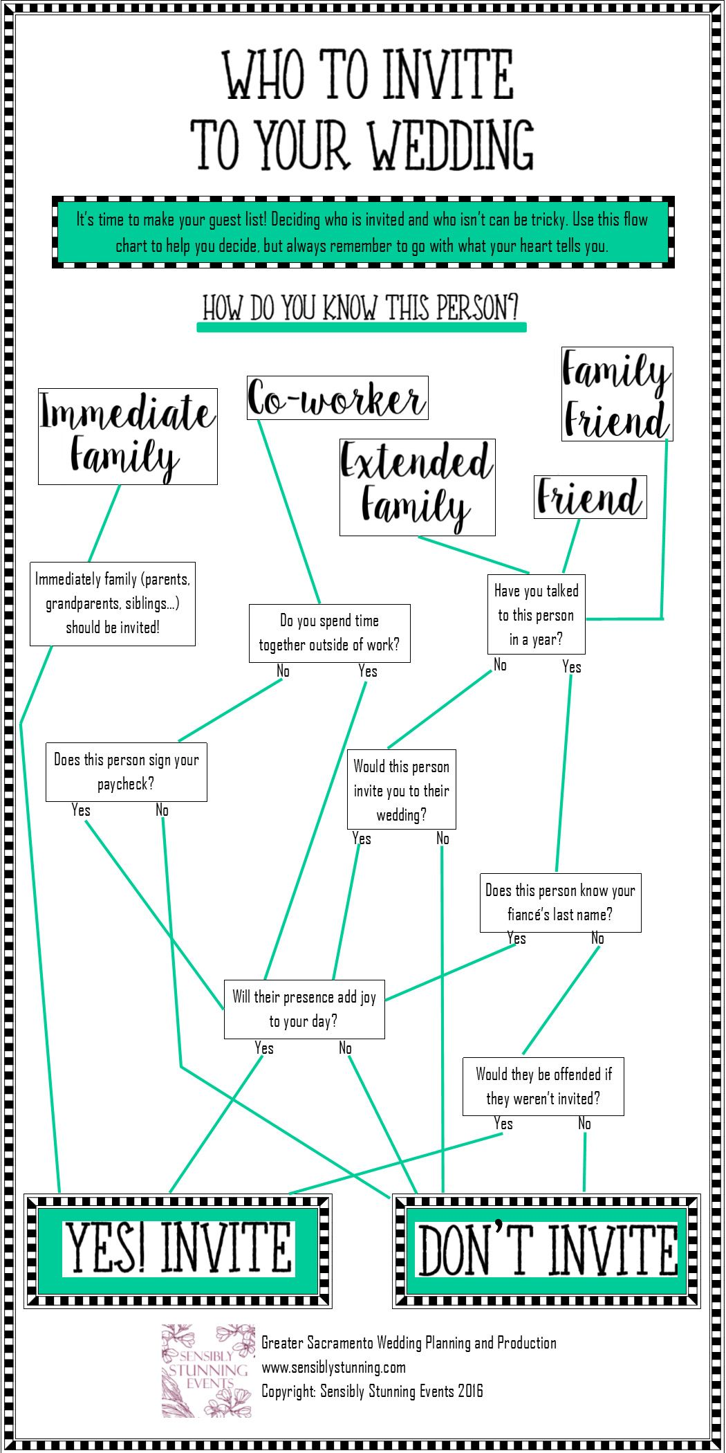 if you need help deciding who to invite to your wedding use this flow chart - Who To Invite To Wedding