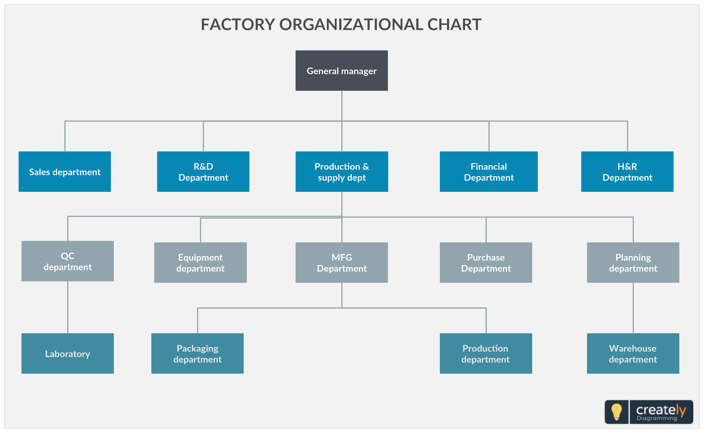 factory organizational chart an organization structure. Black Bedroom Furniture Sets. Home Design Ideas