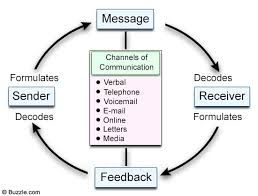 Image result for argyles communication cycle models of image result for argyles communication cycle fandeluxe Gallery