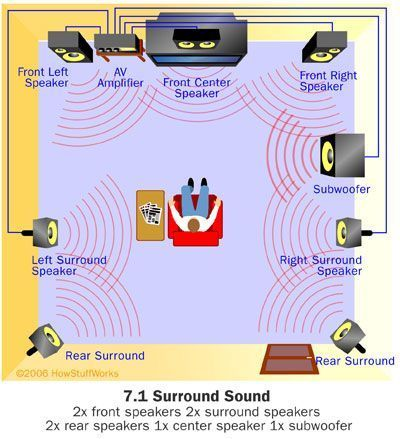 House also howstuffworks how home theater works ideas rh pinterest