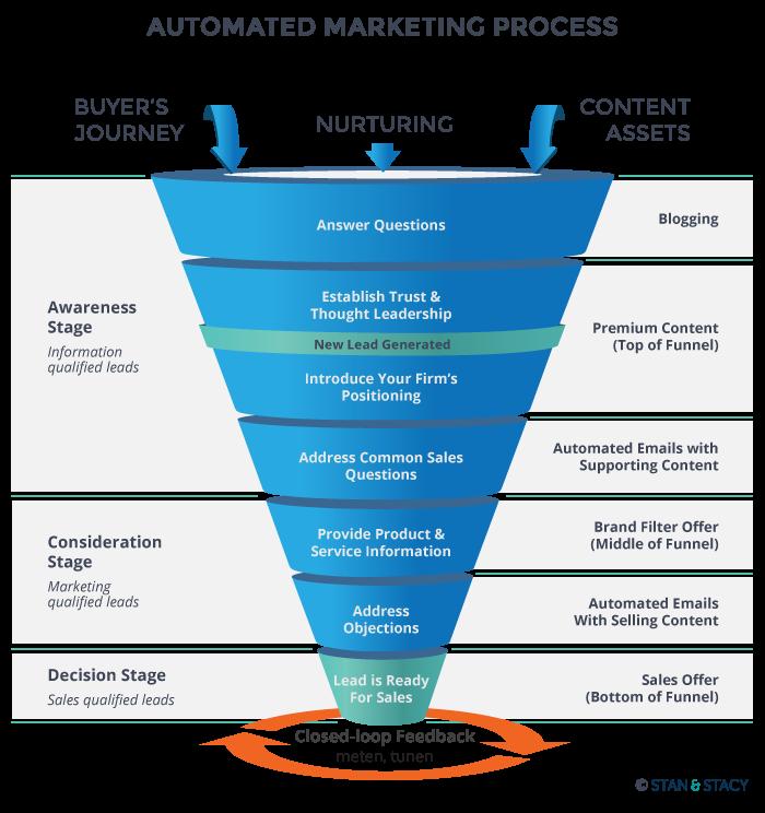 Sales & marketing funnel in relatie tot het Automated Marketing ...