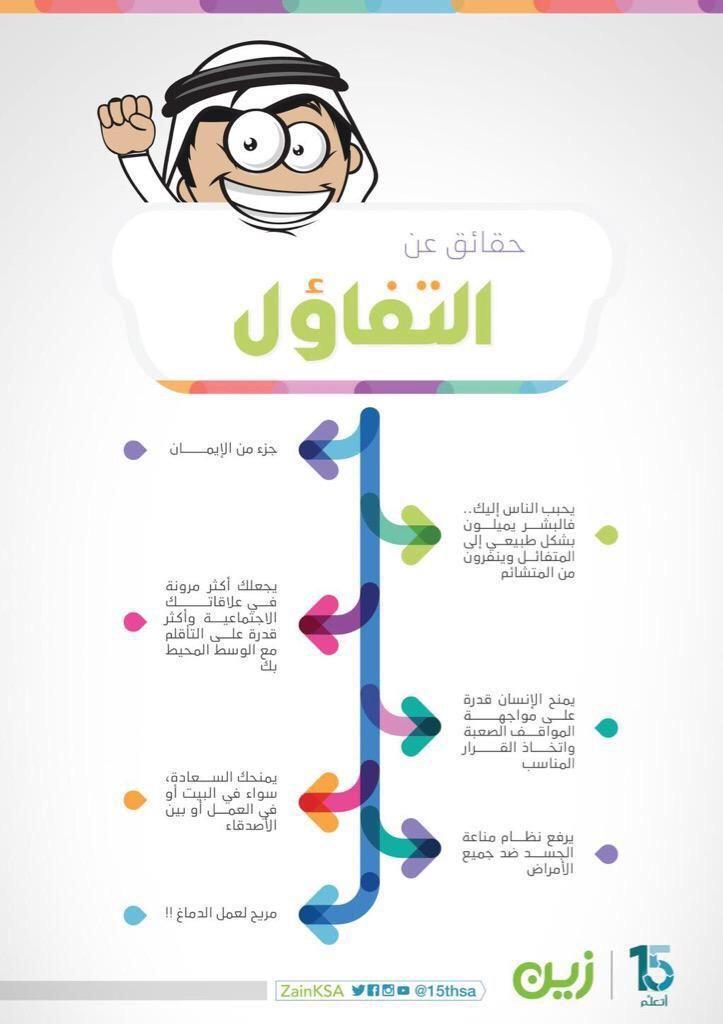 نوال المطيري On Twitter Learning Websites Life Skills Activities Life Skills