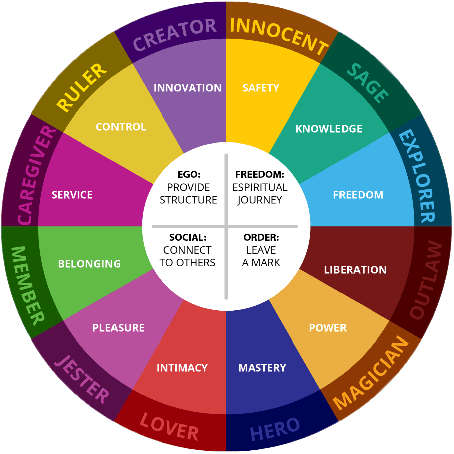 12 Jungian Archetypes in Personality - Individualogist.com