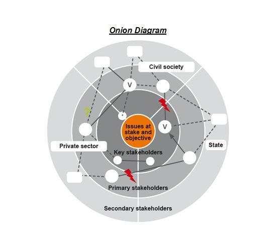 diagramas de cebolla  los diagramas de cebolla utilizan el mismo enfoque  b�sico que los diagramas