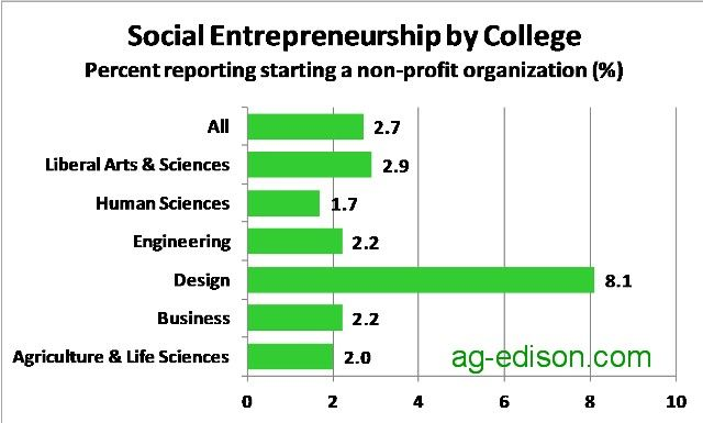 Social Entrepreneurship Rate by College
